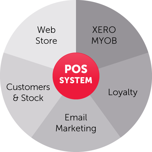 POS system integration diagram